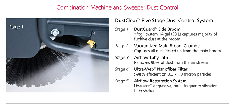 Dust Clear Five Stage Dust Control System Diagram